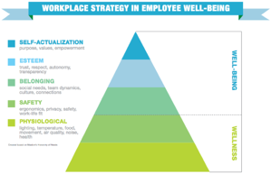 How to support wellness in the workplace